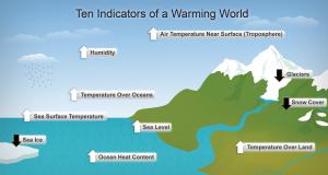 globalno zagrijavanje