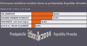 izbori 2013
